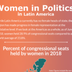 Infographic: Women in Politics in Latin America