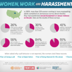 Women, Work, and Harassment